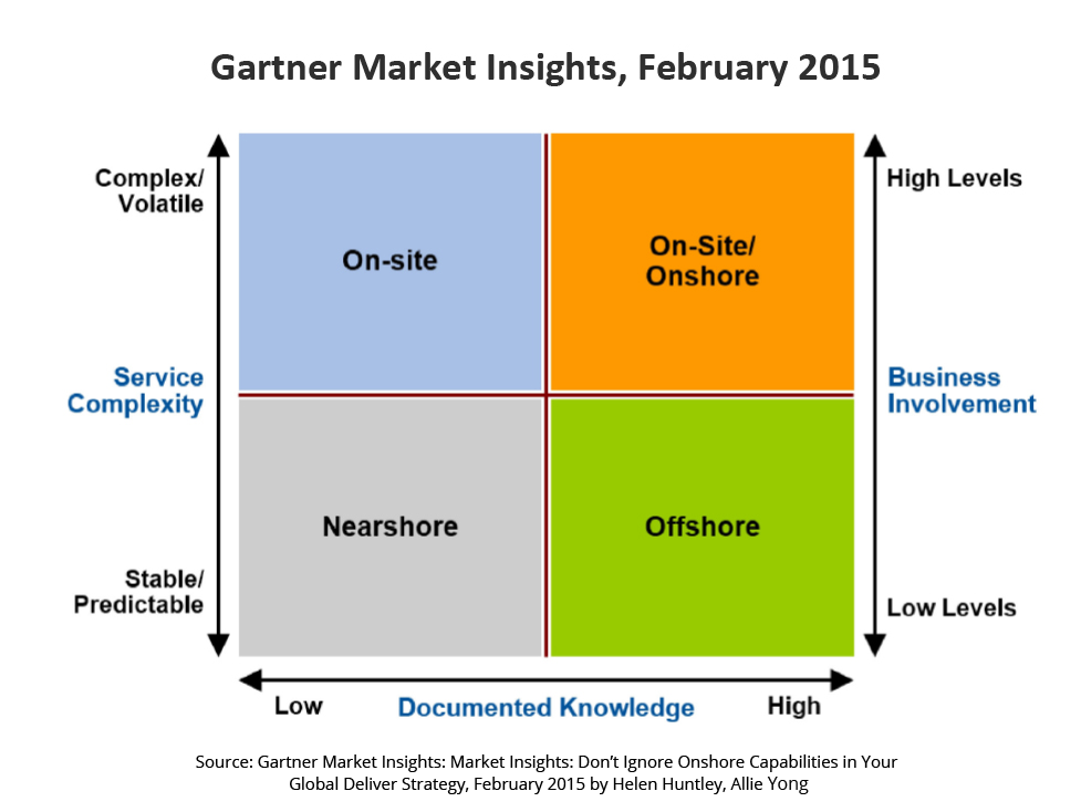 Gartner market insights
